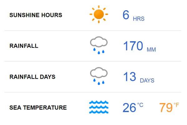 Fiji Weather in June